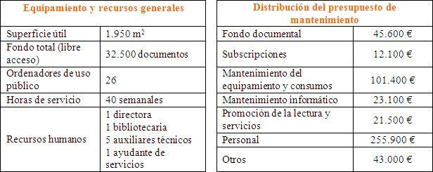 Datos previstos en el Programa funcional (Biblioteca del Fondo, 2006)