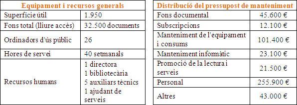 Dades previstes al Programa funcional (Biblioteca del Fondo, 2006)