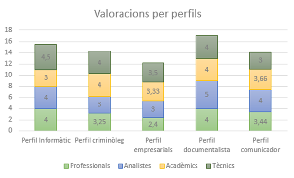 Valoració de perfils segons els grups entrevistats (font pròpia)