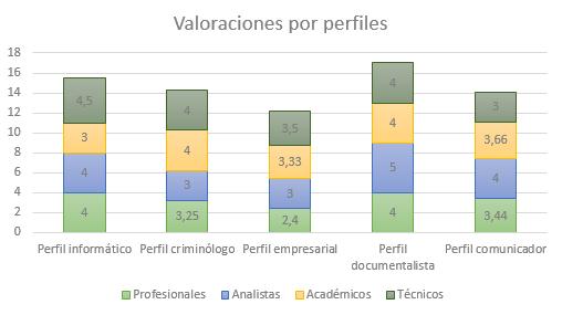 Valoración de perfiles según los grupos entrevistados (fuente propia)