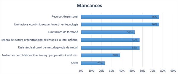 Mancances a les organitzacions (font pròpia)