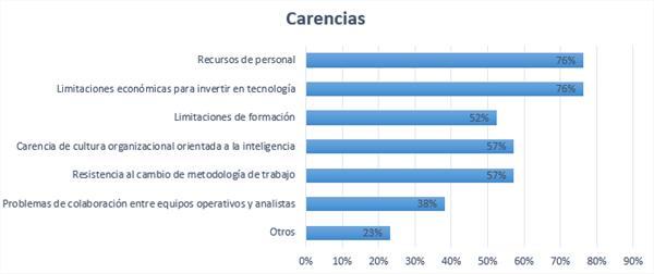 Carencias en las organizaciones (fuente propia)