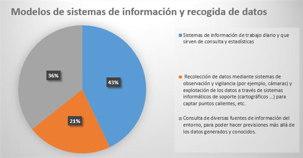 Modelos de sistemas de información y recogida de datos (Fuente propia)