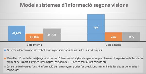Models de sistemes d'informació segons la visió externa o interna (font pròpia)