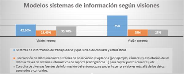 Modelos de sistemas de información según la visión externa o interna (fuente propia)