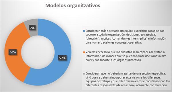 Modelos organizativos que se consideran óptimos para desarrollar el análisis de información (Fuente propia)