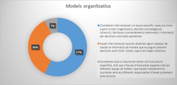 Models organitzatius que es consideren òptims per desenvolupar l'anàlisi d'informació (font pròpia)