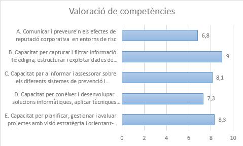 Valoració mitjana de competències (font pròpia)