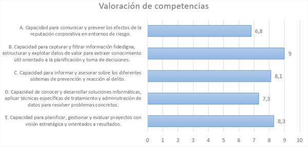Valoración media de competencias (fuente propia)