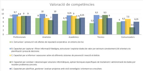 Valoració de competències segons els grups entrevistats (font pròpia)