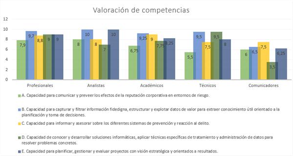 Valoración de competencias según los grupos entrevistados (Fuente propia)