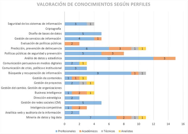 Valoración de conocimientos según los perfiles (fuente propia)