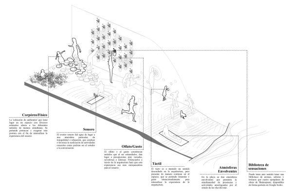 Anàlisi de situacions; proposta de components d'un espai hàptic i sonor