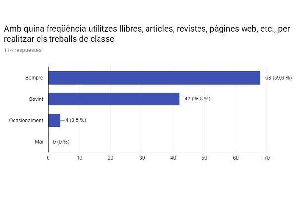 Representació gràfica de la resposta referent a l'ús de fonts d'informació per a fer treballs de classe