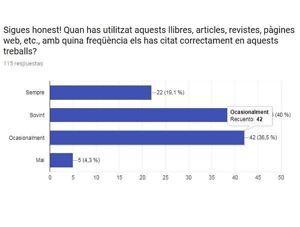 Representació gràfica de la resposta referent a l'honestedat dels estudiants
