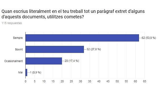 Representació gràfica de la resposta referent a l'ús de cometes en l'elaboració dels treballs de classe