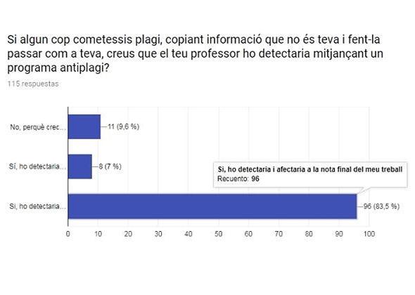 Representació gràfica de la resposta referent a la detecció de plagi per part del professorat