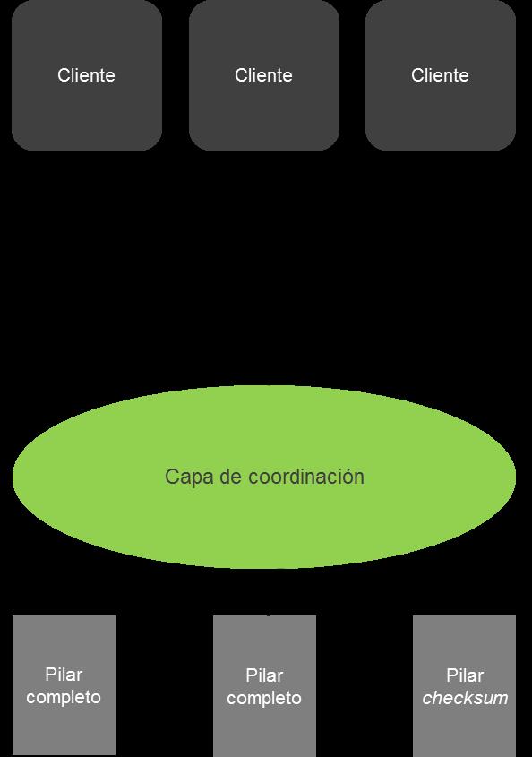 Figura 1. Modelo de visión conceptual y funcional de NDBR