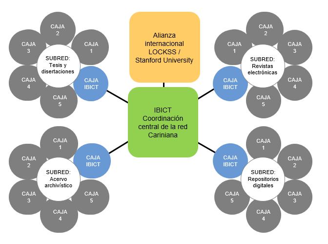 Figura 2. Modelo de red privada Cariniana y de integración de subredes