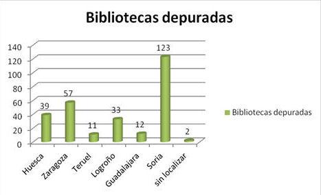 Gràfic 1. Biblioteques depurades per províncies