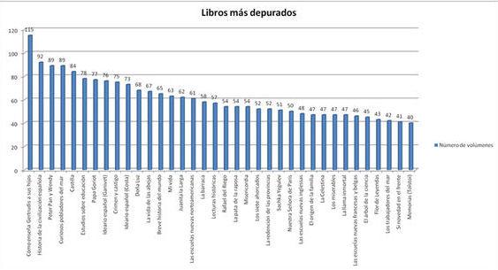 Gráfico 3. Libros más depurados en el distrito de Zaragoza