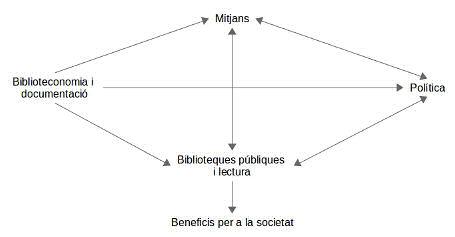 Figura 1. La retroalimentació positiva per aconseguir més beneficis per a la societat