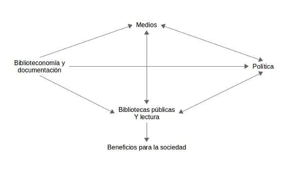 Figura 1. La retroalimentación positiva para conseguir unos mayores beneficios para la sociedad