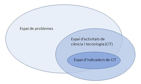 Figura 2. Problemes, activitats de CTI, indicadors i perifèries