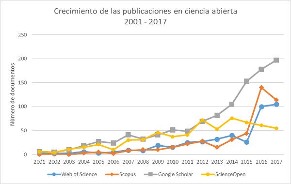 Figura 1. Crecimiento de la publicación sobre ciencia abierta según datos de Web of Science, Scopus, Google Scholar (PoP) y ScienceOpen para el período 2001–2017