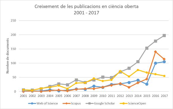 Figura 1. Creixement de la publicació sobre ciència oberta segons dades de Web of Science, Scopus, Google Scholar (POP) i ScienceOpen per al període 2001-2017