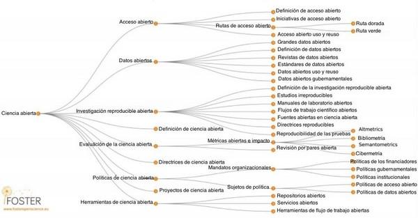 Figura 5. Taxonomía de la ciencia abierta basada en la propuesta de FOSTER (2015b)