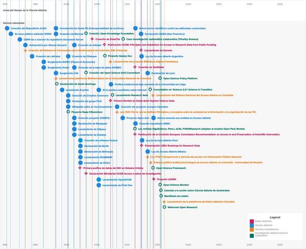 Figura 6. Línia del temps de la ciència oberta