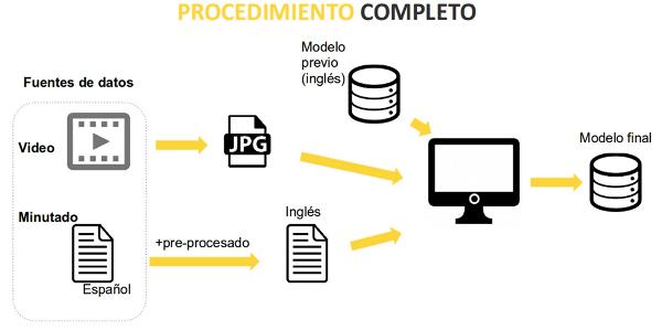 Procedimiento empleado para entrenar el modelo final con el material cedido por RTVE