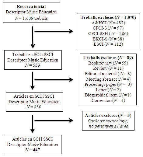 Figura 1. Diagrama de flux de la selecció d'articles analitzats