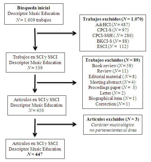 Figura 1. Diagrama de flujo de la selección de artículos analizados