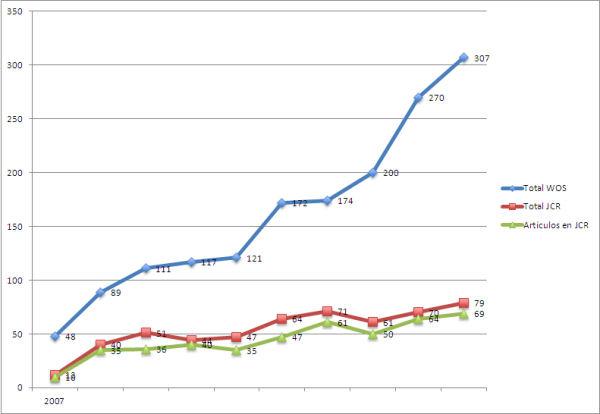 """Figura 2. Evolució total de treballs i articles amb el """"Music Education"""" en WoS i JCR"""