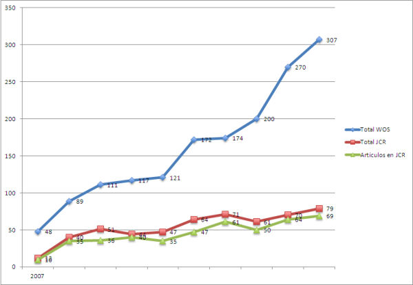 """Figura 2. Evolución total de trabajos y artículos con el descriptor """"Music Education"""" en WoS y JCR"""
