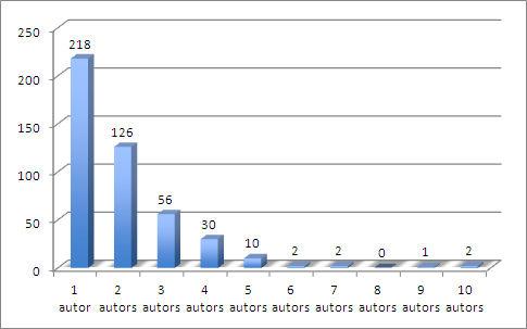 """Figura 3. Nombre d'autors dels articles de """"Music Education"""" publicats durant el període 2007–2016"""