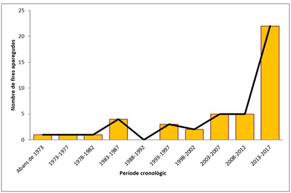 Figura 1. Distribució cronològica de l'aparició de les fires de llibres a Catalunya