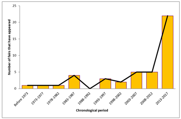 Figure 1. Chronological distribution of the appearance of book fairs in Catalonia