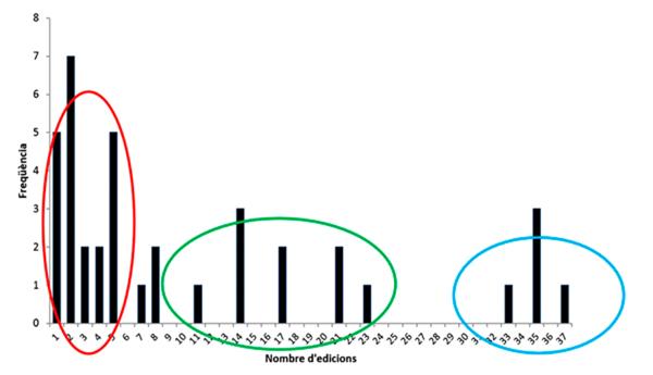 Figura 2. Distribució en freqüències del nombre d'edicions de les fires del llibre, exclosa la Fira del Llibre d'Ocasió Antic i Modern