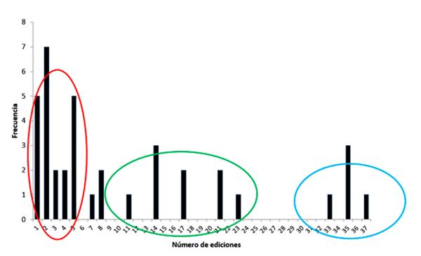 Figura 2. Distribución en frecuencias del número de ediciones de las ferias del libro, excluida la Feria del Libro de Ocasión Antiguo y Moderno