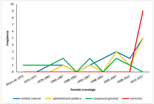 Figura 3. Distribució en freqüències de tipus de responsabilitat gestora en funció de l'any d'aparició de la fira