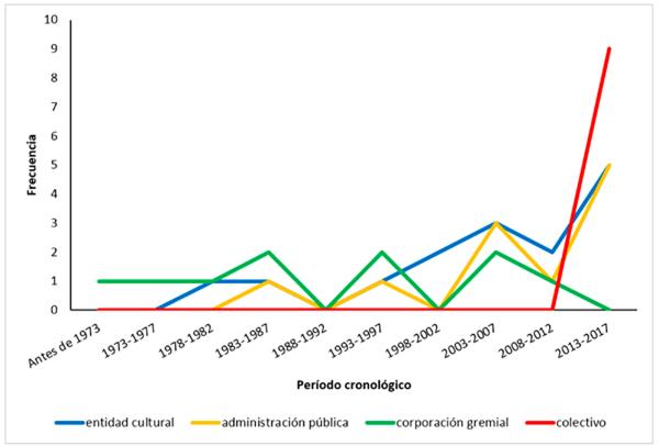 Figura 3. Distribución en frecuencias de tipos de responsabilidad gestora en función del año de aparición de la feria