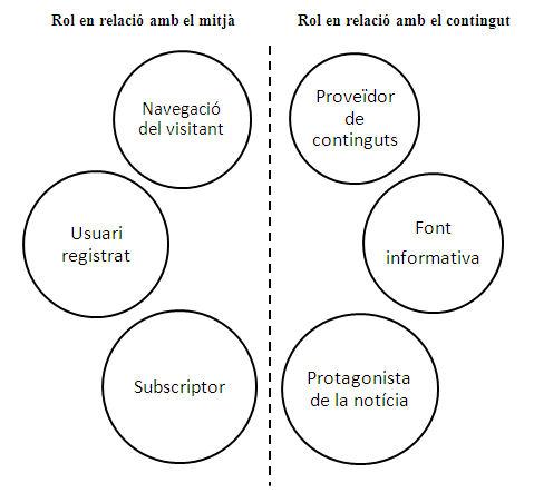 Figura 1. Rols que exerceix l'usuari davant el mitjà de comunicació a partir dels quals es poden generar o rastrejar dades de caràcter personal. Font: Elaboració pròpia
