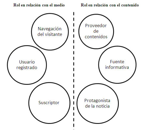 Figura 1. Roles que desempeña el usuario ante el medio de comunicación a partir de los cuales se pueden generar o rastrear datos de carácter personal. Fuente: Elaboración propia