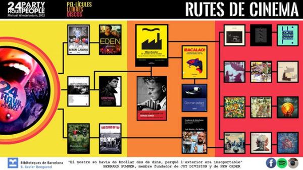 Figura 4. Infografia Rutes de cinema