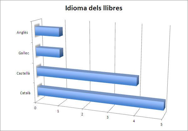 Gràfic 1. Idiomes dels llibres dels clubs de lectura (font pròpia)
