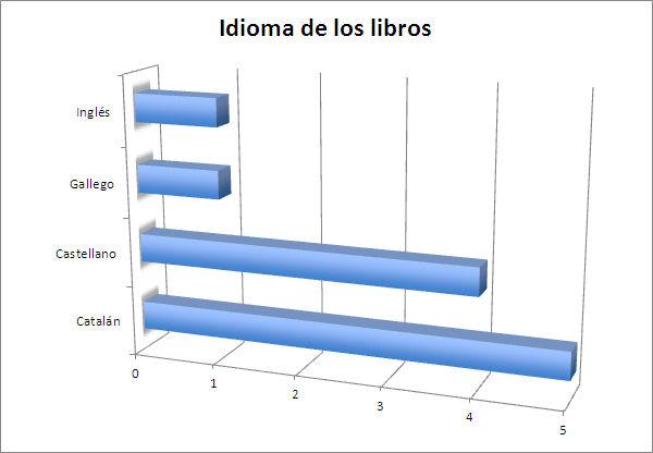 Gráfico 1. Idiomas de los libros de los clubes de lectura (fuente propia)