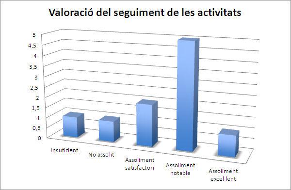 Gràfic 3. Valoració del seguiment de les activitats proposades (font pròpia)